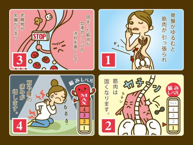 腰痛になる過程 4コマ漫画