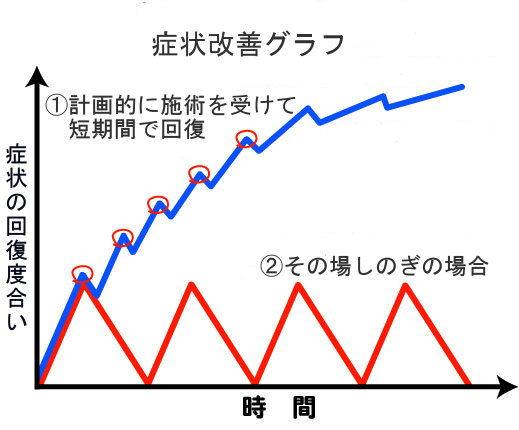 症状改善グラフ